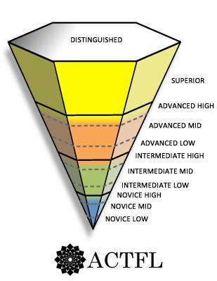 ACTFL_Inverted_Pyramid_2013_0